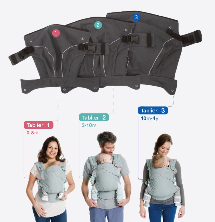 Flexia Babylonia : le porte-bébé physiologique en 3 étapes.