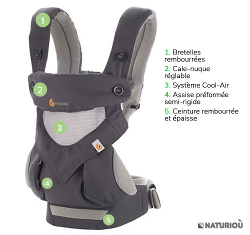 Ergobaby 360 cool air en détails