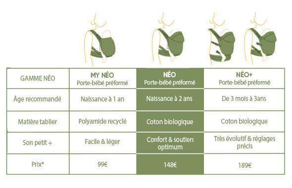 Quelle différence entre les porte-bébés préformés Néo, Néo+, My Néo