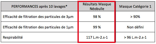 Résultats tests DGA Masques Néobulle