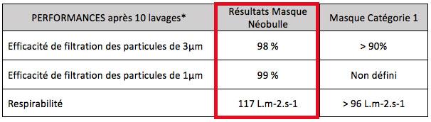 Résultats tests DGA Masques Néobulle