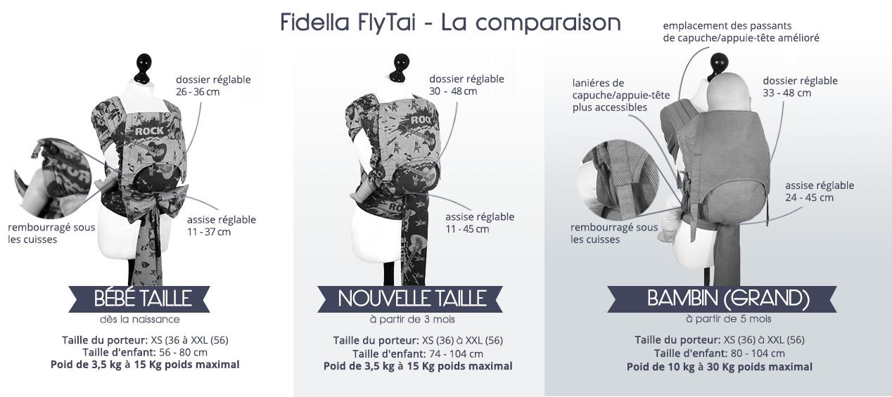 Fidella meï-taï Fly-Taï
